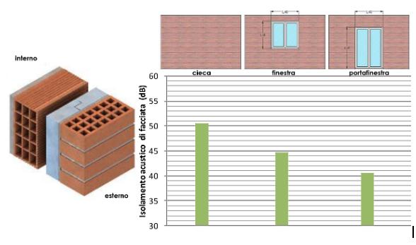 DPC 5:12:97: isolamento acustico di facciata